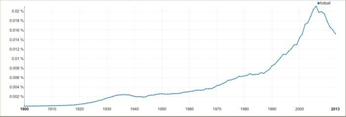 """Graf som viser hvor ofte ordet """"fotball er brukt i norske aviser mellom 1900 og 2013. Stadig økning."""